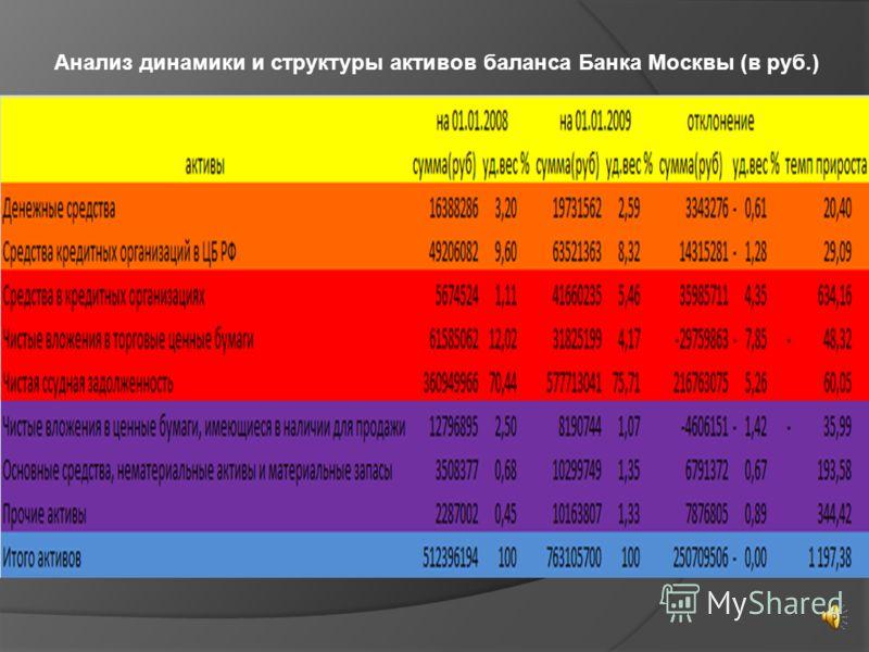 Анализ динамики и структуры активов баланса Банка Москвы (в руб.)