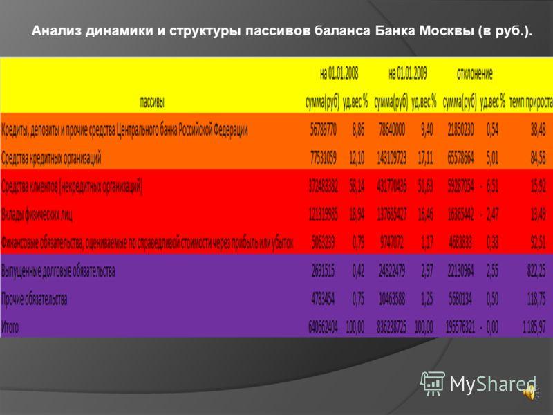 Анализ динамики и структуры пассивов баланса Банка Москвы (в руб.).