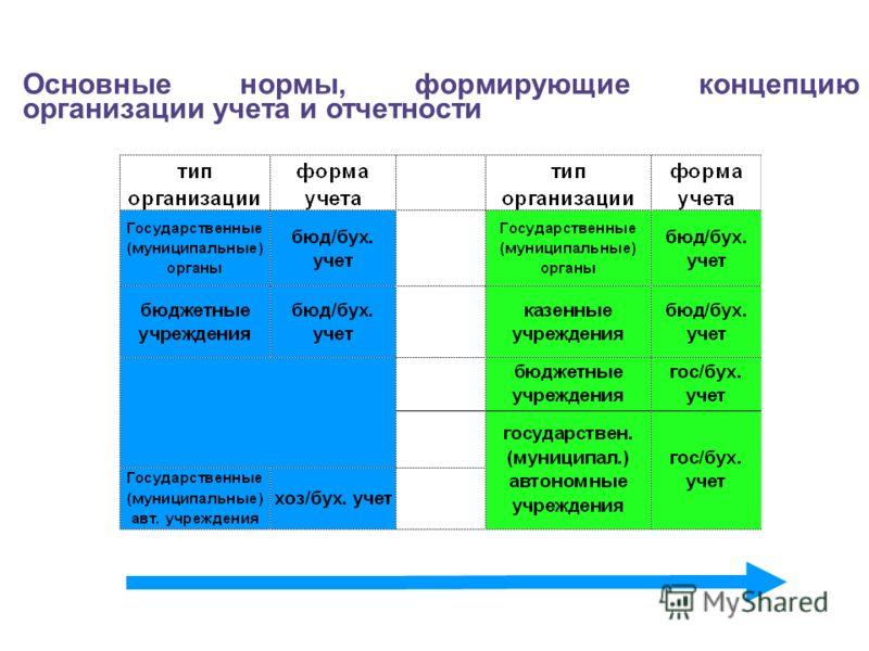 Основные нормы, формирующие концепцию организации учета и отчетности