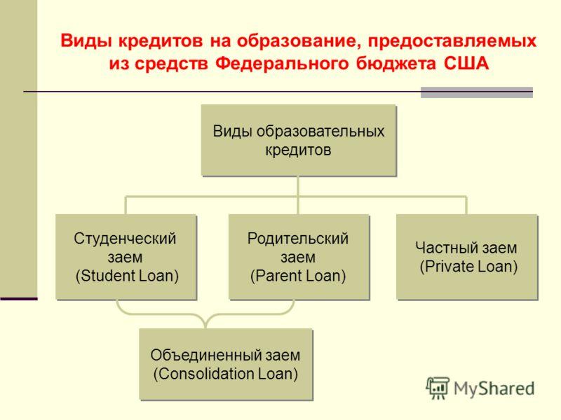 Виды кредитов на образование, предоставляемых из средств Федерального бюджета США Виды образовательных кредитов Cтуденческий заем (Student Loan) Cтуденческий заем (Student Loan) Родительский заем (Рarent Loan) Родительский заем (Рarent Loan) Частный