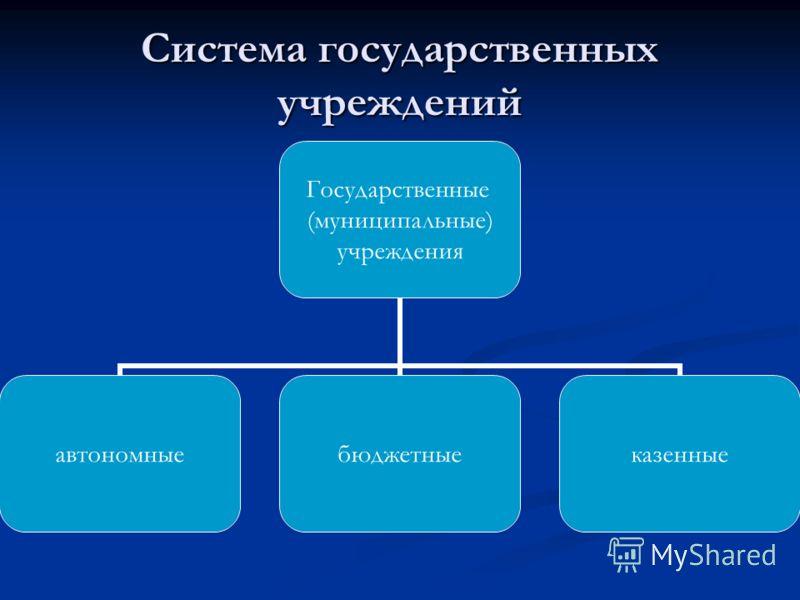 Система государственных учреждений Государственные (муниципальные) учреждения автономныебюджетныеказенные