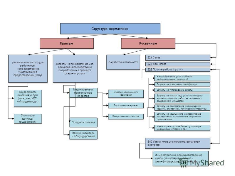 Структура нормативов Прямые Косвенные расходы на оплату труда работников, непосредственно участвующих в предоставлении услуг Затраты на приобретение мат. ресурсов непосредственно потребляемых в процессе оказания услуги Медикаменты и перевязочные сред
