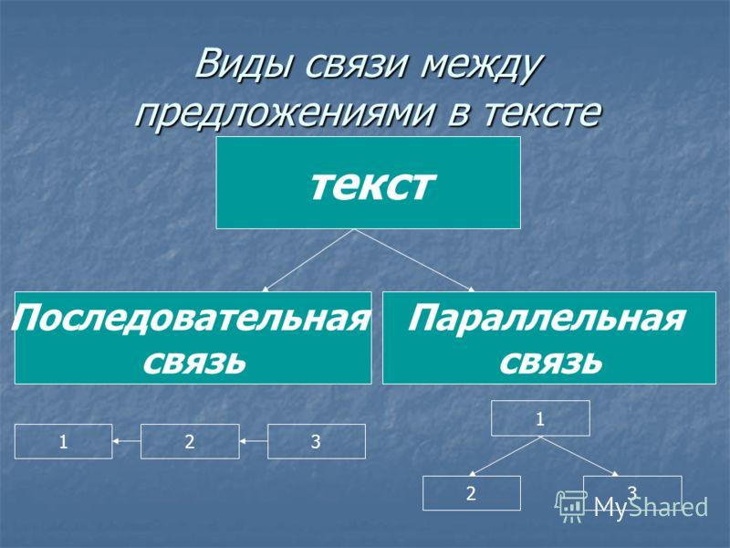 Виды связи между предложениями в тексте текст Параллельная связь Последовательная связь 123 32 1