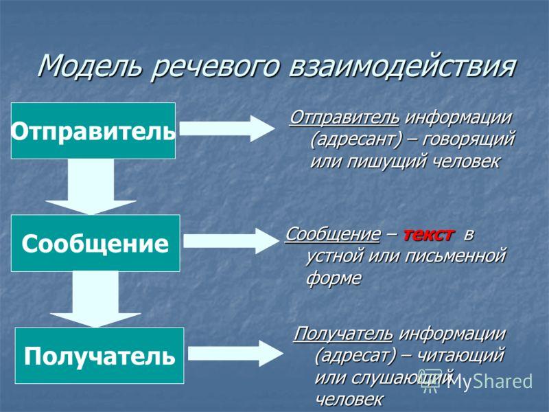 Модель речевого взаимодействия Отправитель информации (адресант) – говорящий или пишущий человек Отправитель Получатель Сообщение Получатель информации (адресат) – читающий или слушающий человек Сообщение – текст в устной или письменной форме