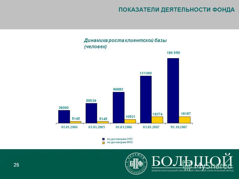 25 ПОКАЗАТЕЛИ ДЕЯТЕЛЬНОСТИ ФОНДА по договорам ОПС по договорам НПО Динамика роста клиентской базы (человек)