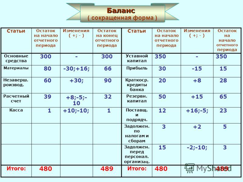 Статьи Остаток на начало отчетного периода Изменения ( +; - ) Остаток на конец отчетного периода Статьи Остаток на начало отчетного периода Изменения ( +; - ) Остаток на начало отчетного периода Основные средства 300- Уставной капитал 350- Материалы