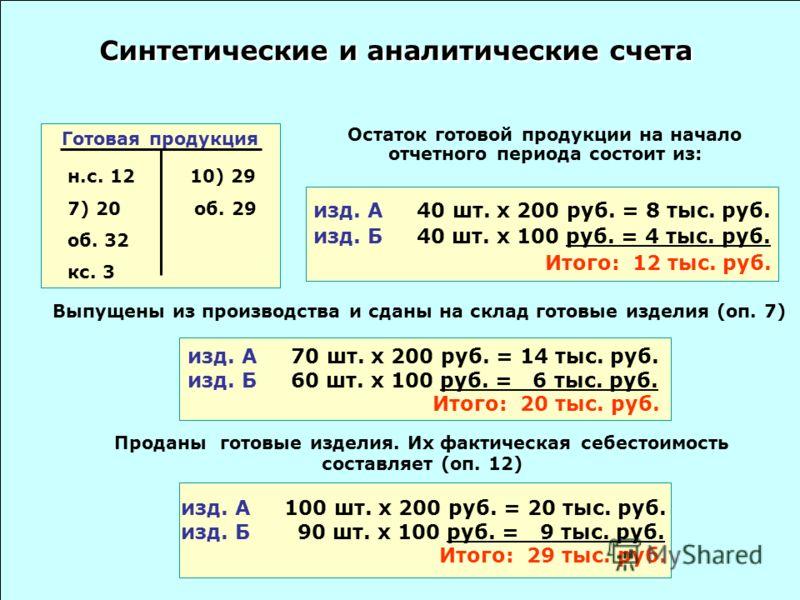 Остаток готовой продукции на начало отчетного периода состоит из: изд. А 40 шт. x 200 руб. = 8 тыс. руб. изд. Б 40 шт. x 100 руб. = 4 тыс. руб. Итого: 12 тыс. руб. Выпущены из производства и сданы на склад готовые изделия (оп. 7) изд. А 70 шт. x 200