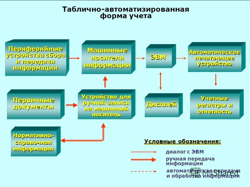 Таблично-автоматизированная форма учета Условные обозначения: автоматическая передача и обработка информации автоматическая передача и обработка информации диалог с ЭВМ ручная передача информации Периферийные устройства сбора и передачи информации Пе