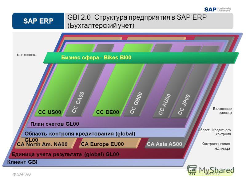 SAP ERP Page 8-10 © SAP AG GBI 2.0 Структура предприятия в SAP ERP (Бухгалтерский учет) Контролинговая единица Клиент GBI Единица учета результата (global) GL00 CA Europe EU00 CA North Am. NA00 CA Asia AS00 Область контроля кредитования (global) GL00