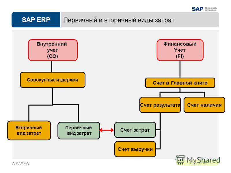 SAP ERP Page 8-15 © SAP AG Первичный и вторичный виды затрат Финансовый Учет (FI) Счет в Главной книге Счет выручки Счет наличияСчет результата Счет затрат Внутренний учет (CO) Совокупные издержки Первичный вид затрат Вторичный вид затрат