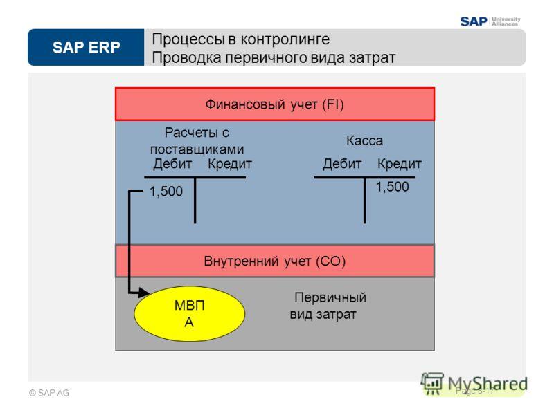 SAP ERP Page 8-17 © SAP AG Процессы в контролинге Проводка первичного вида затрат Первичный вид затрат Дебит Кредит 1,500 МВП A Дебит Кредит 1,500 Расчеты с поставщиками Касса Финансовый учет (FI) Внутренний учет (CO)