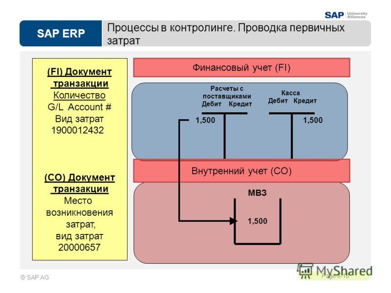 SAP ERP Page 8-18 © SAP AG Процессы в контролинге. Проводка первичных затрат (FI) Документ транзакции Количество G/L Account # Вид затрат 1900012432 (CO) Документ транзакции Место возникновения затрат, вид затрат 20000657 1,500 Касса Дебит Кредит Рас