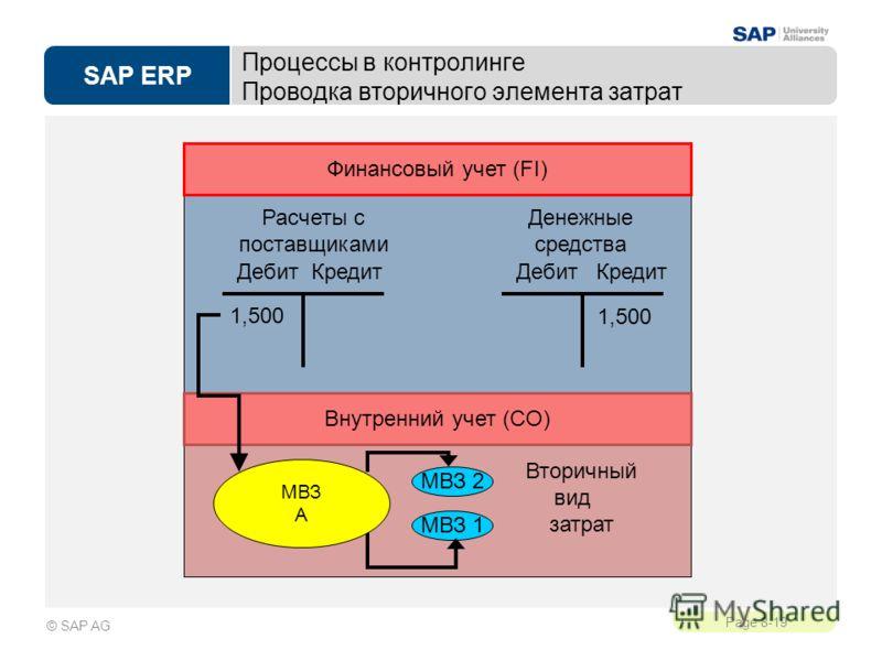 SAP ERP Page 8-19 © SAP AG Процессы в контролинге Проводка вторичного элемента затрат Вторичный вид затрат Дебит Кредит 1,500 Дебит Кредит 1,500 Расчеты с поставщиками Денежные средства МВЗ 2 МВЗ 1 МВЗ A Финансовый учет (FI) Внутренний учет (CO)