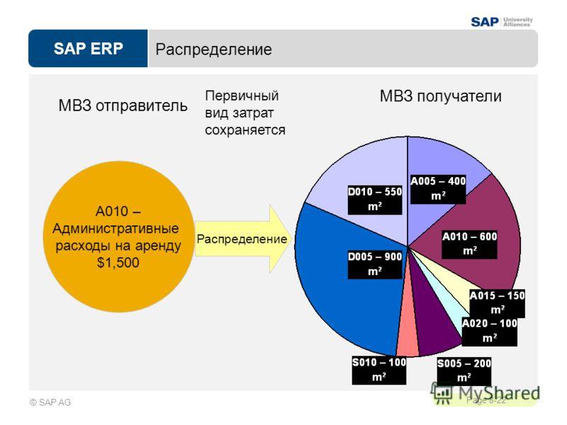 SAP ERP Page 8-22 © SAP AG Распределение МВЗ отправитель Первичный вид затрат сохраняется МВЗ получатели A010 – Административные расходы на аренду $1,500 Распределение