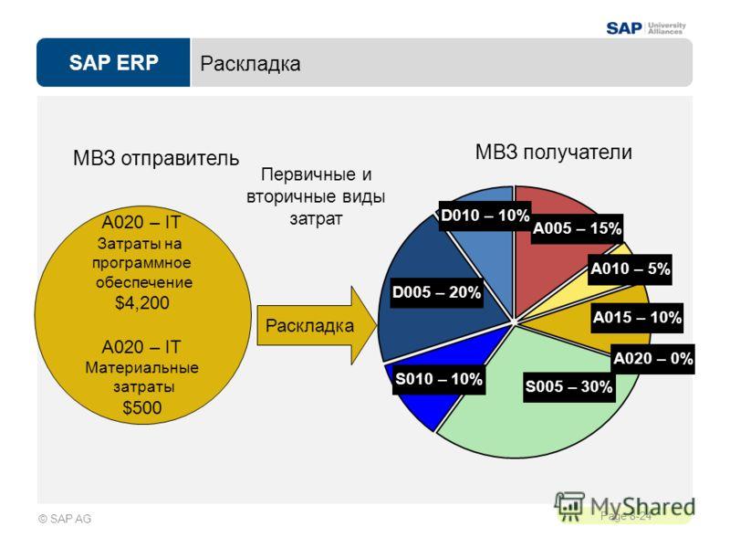 SAP ERP Page 8-24 © SAP AG Раскладка A020 – IT Затраты на программное обеспечение $4,200 A020 – IT Материальные затраты $500 Раскладка Первичные и вторичные виды затрат A020 – 0% A005 – 15% A010 – 5% A015 – 10% S005 – 30% S010 – 10% D005 – 20% D010 –