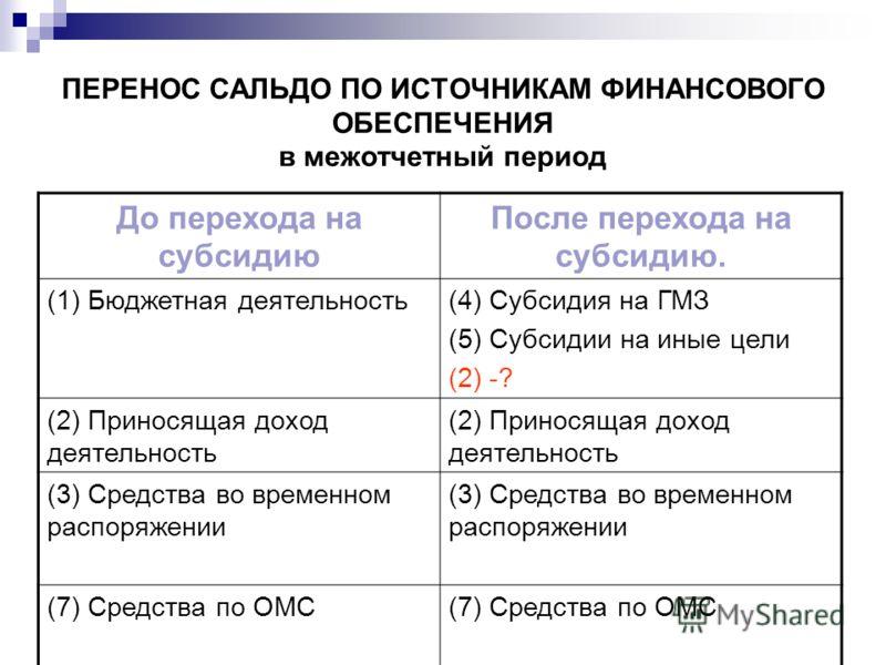 ПЕРЕНОС САЛЬДО ПО ИСТОЧНИКАМ ФИНАНСОВОГО ОБЕСПЕЧЕНИЯ в межотчетный период До перехода на субсидию После перехода на субсидию. (1) Бюджетная деятельность(4) Субсидия на ГМЗ (5) Субсидии на иные цели (2) -? (2) Приносящая доход деятельность (3) Средств