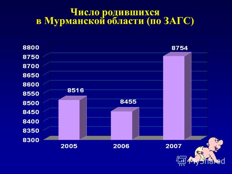 Число родившихся в Мурманской области (по ЗАГС)
