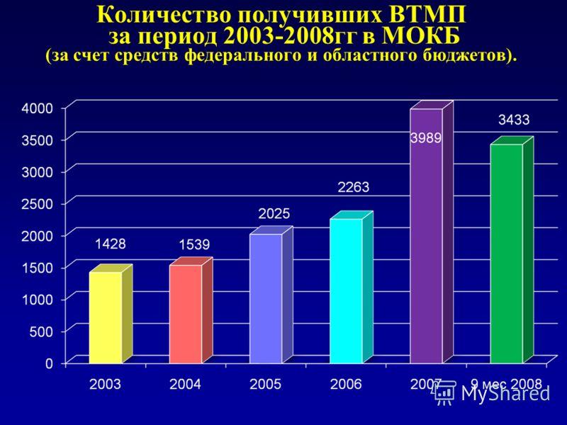 Количество получивших ВТМП за период 2003-2008гг в МОКБ (за счет средств федерального и областного бюджетов).