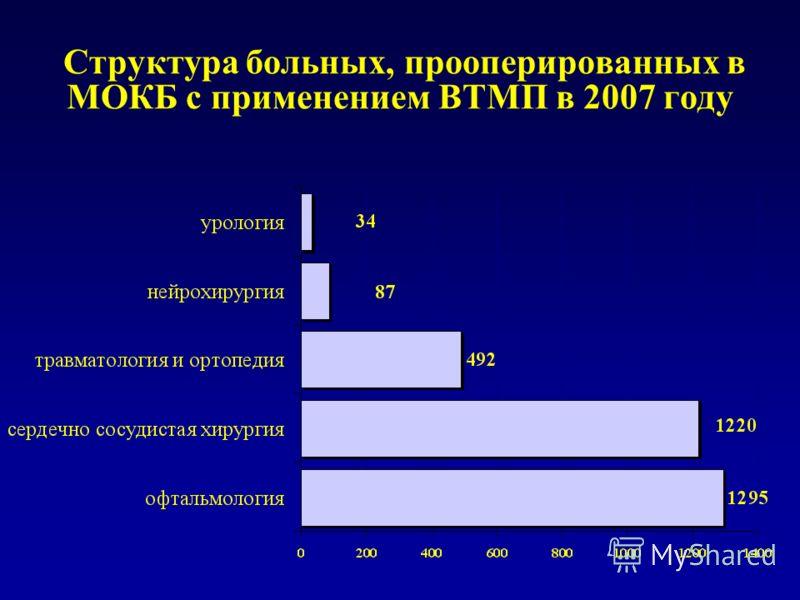 Структура больных, прооперированных в МОКБ с применением ВТМП в 2007 году