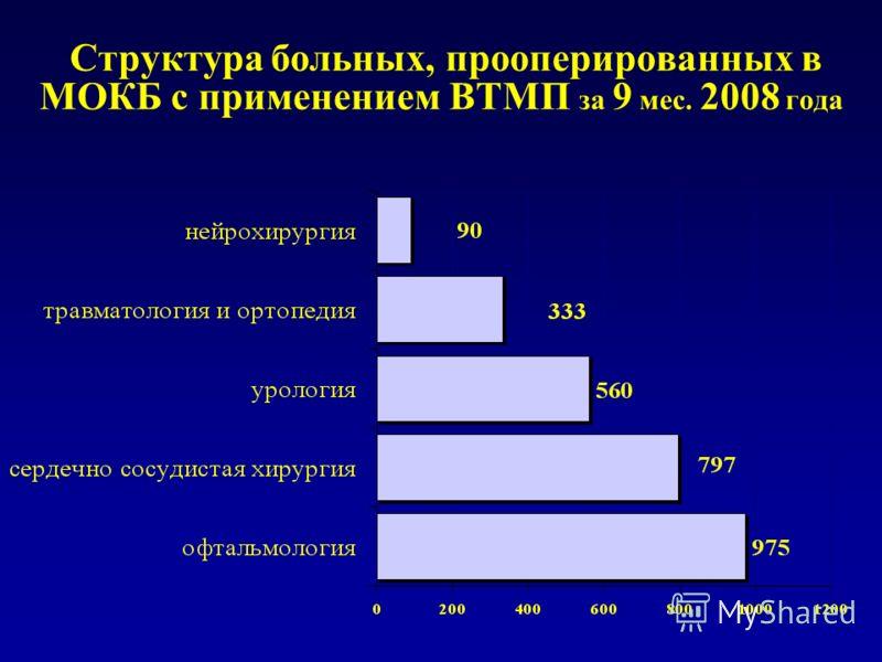 Структура больных, прооперированных в МОКБ с применением ВТМП за 9 мес. 2008 года