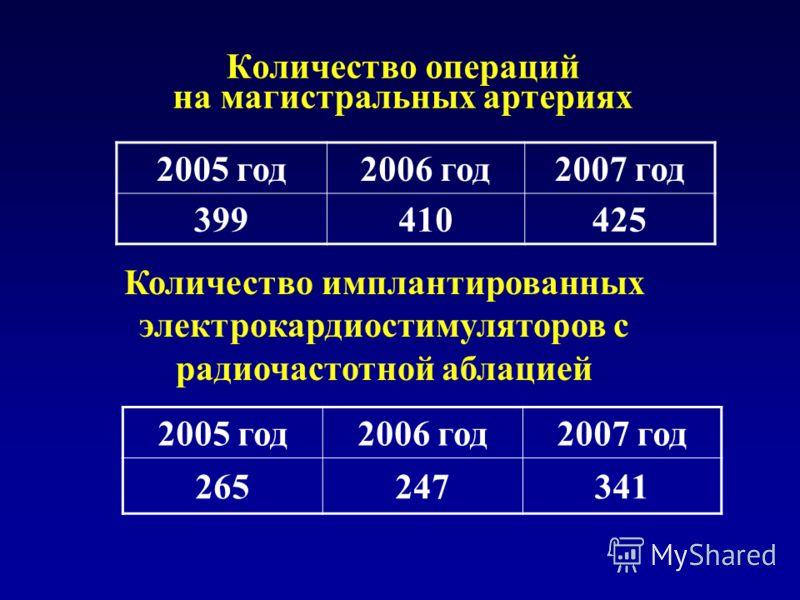 Количество операций на магистральных артериях 2005 год2006 год2007 год 399410425 Количество имплантированных электрокардиостимуляторов с радиочастотной аблацией 2005 год2006 год2007 год 265247341