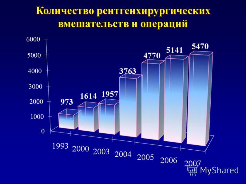 Количество рентгенхирургических вмешательств и операций Количество рентгенхирургических вмешательств и операций
