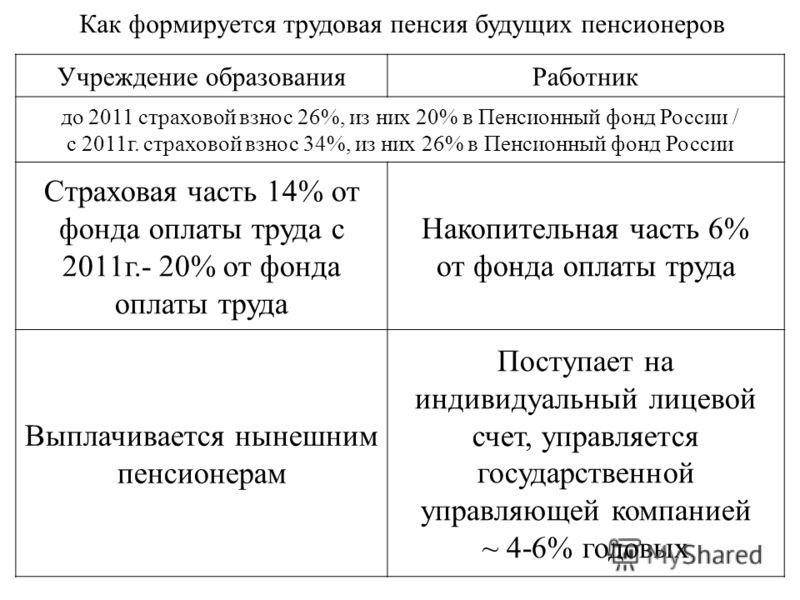 Как формируется трудовая пенсия будущих пенсионеров Учреждение образованияРаботник до 2011 страховой взнос 26%, из них 20% в Пенсионный фонд России / с 2011г. страховой взнос 34%, из них 26% в Пенсионный фонд России Страховая часть 14% от фонда оплат