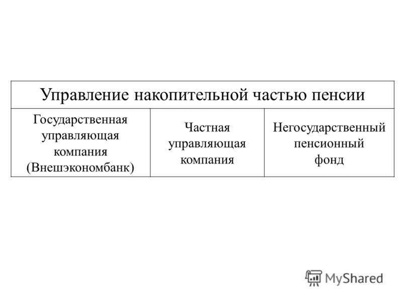 Управление накопительной частью пенсии Государственная управляющая компания (Внешэкономбанк) Частная управляющая компания Негосударственный пенсионный фонд