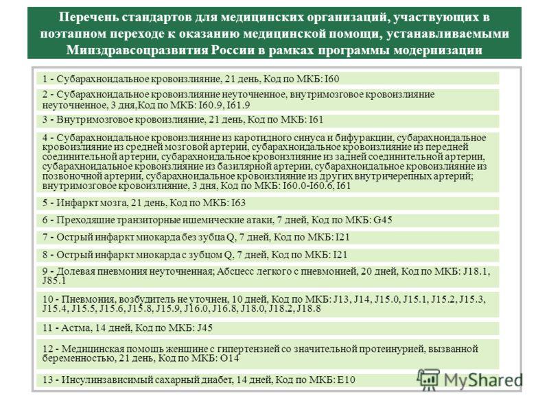 Перечень стандартов для медицинских организаций, участвующих в поэтапном переходе к оказанию медицинской помощи, устанавливаемыми Минздравсоцразвития России в рамках программы модернизации 1 - Субарахноидальное кровоизлияние, 21 день, Код по МКБ: I60