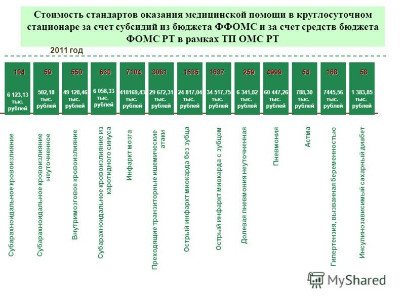 Стоимость стандартов оказания медицинской помощи в круглосуточном стационаре за счет субсидий из бюджета ФФОМС и за счет средств бюджета ФОМС РТ в рамках ТП ОМС РТ 2011 год 6 058,33 тыс. рублей Субарахноидальное кровоизлияние из каротидного синуса 6