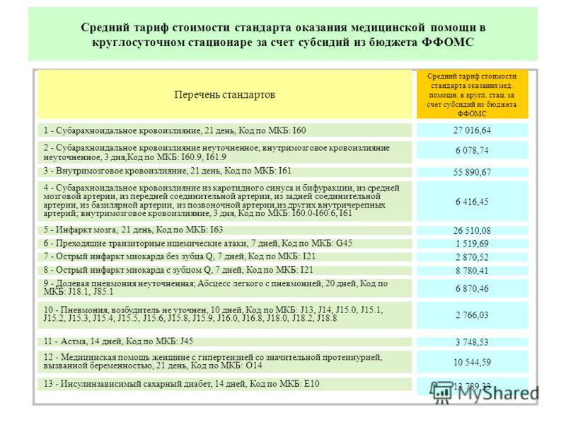 Средний тариф стоимости стандарта оказания медицинской помощи в круглосуточном стационаре за счет субсидий из бюджета ФФОМС 1 - Субарахноидальное кровоизлияние, 21 день, Код по МКБ: I60 2 - Субарахноидальное кровоизлияние неуточненное, внутримозговое