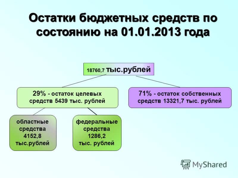 Остатки бюджетных средств по состоянию на 01.01.2013 года 29% - остаток целевых средств 5439 тыс. рублей 71% - остаток собственных средств 13321,7 тыс. рублей областные средства 4152,8 тыс.рублей федеральные средства 1286,2 тыс. рублей
