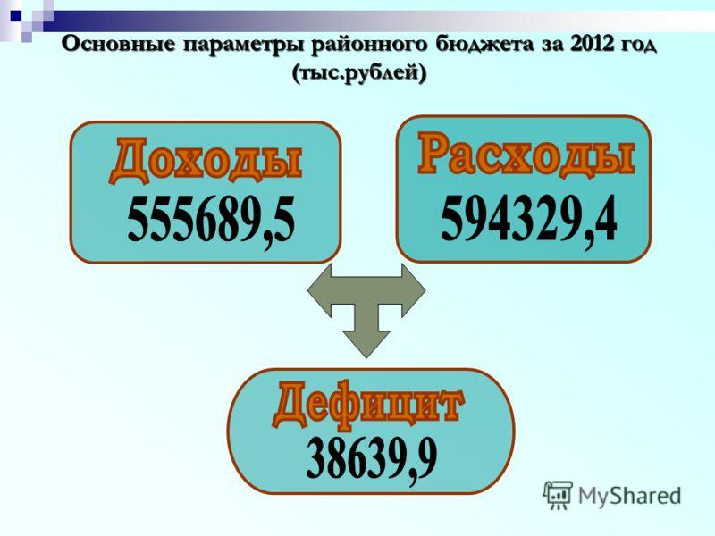 Основные параметры районного бюджета за 2012 год (тыс.рублей)