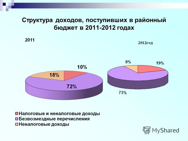 Структура доходов, поступивших в районный бюджет в 2011-2012 годах