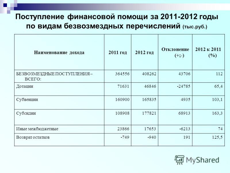 Поступление финансовой помощи за 2011-2012 годы по видам безвозмездных перечислений (тыс.руб.) Наименование дохода2011 год2012 год Отклонение (+;-) 2012 к 2011 (%) БЕЗВОЗМЕЗДНЫЕ ПОСТУПЛЕНИЯ – ВСЕГО: 36455640826243706112 Дотации7163146846-2478565,4 Су