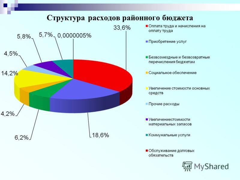 Структура расходов районного бюджета