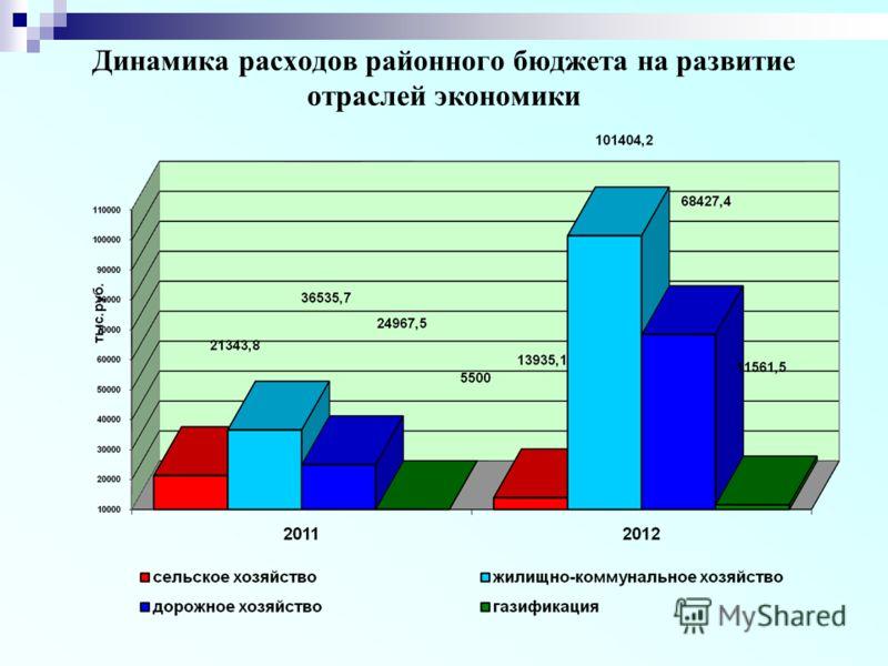 Динамика расходов районного бюджета на развитие отраслей экономики