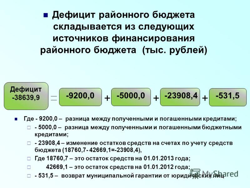 Дефицит районного бюджета складывается из следующих источников финансирования районного бюджета (тыс. рублей) Дефицит -38639,9 -9200,0-5000,0 -531,5 -23908,4 Где - 9200,0 – разница между полученными и погашенными кредитами; - 5000,0 – разница между п