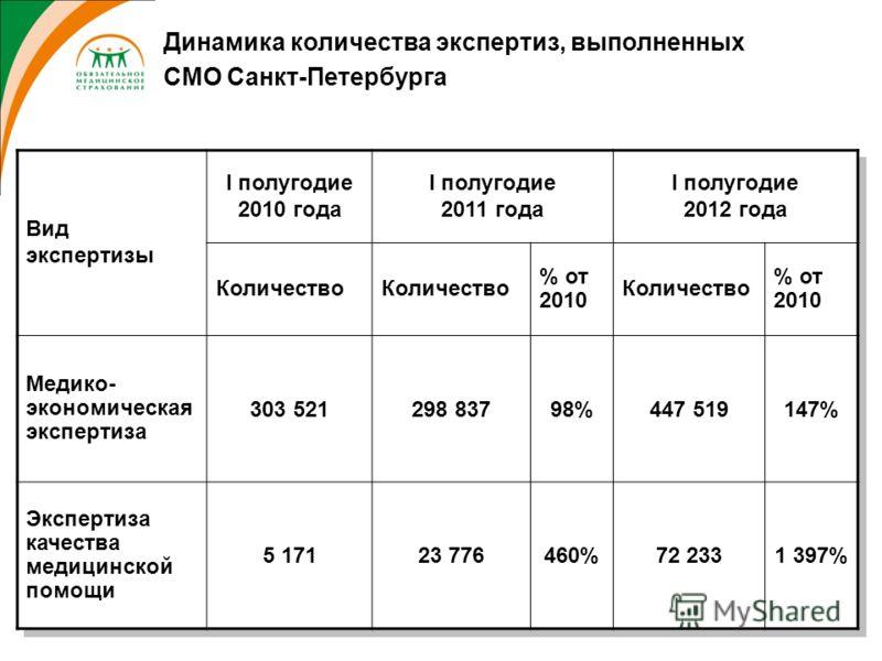 Динамика количества экспертиз, выполненных СМО Санкт-Петербурга Вид экспертизы I полугодие 2010 года I полугодие 2011 года I полугодие 2012 года Количество % от 2010 Количество % от 2010 Медико- экономическая экспертиза 303 521298 83798%447 519147% Э