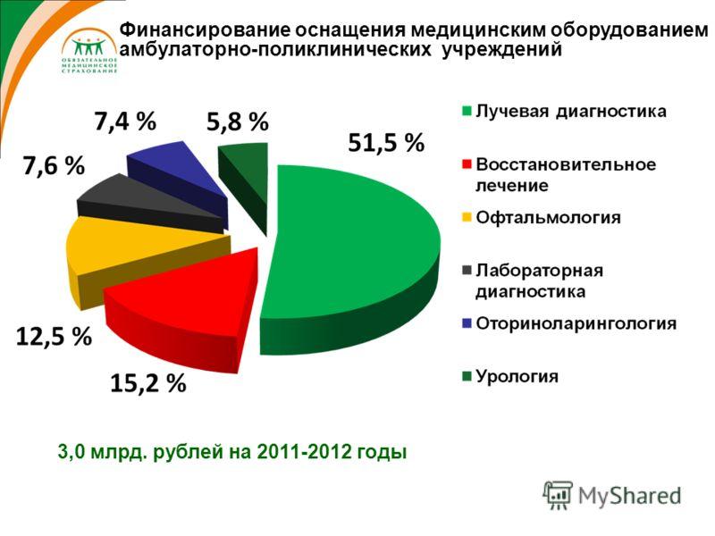 3,0 млрд. рублей на 2011-2012 годы Финансирование оснащения медицинским оборудованием амбулаторно-поликлинических учреждений