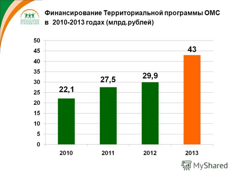 Финансирование Территориальной программы ОМС в 2010-2013 годах (млрд.рублей)