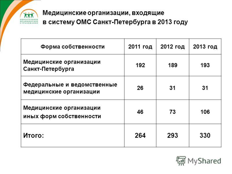 Медицинские организации, входящие в систему ОМС Санкт-Петербурга в 2013 году Форма собственности2011 год2012 год2013 год Медицинские организации Санкт-Петербурга 192189193 Федеральные и ведомственные медицинские организации 2631 Медицинские организац