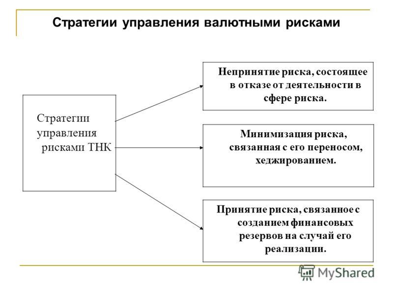 Стратегии управления валютными рисками Непринятие риска, состоящее в отказе от деятельности в сфере риска. Минимизация риска, связанная с его переносом, хеджированием. Стратегии управления рисками ТНК Принятие риска, связанное с созданием финансовых