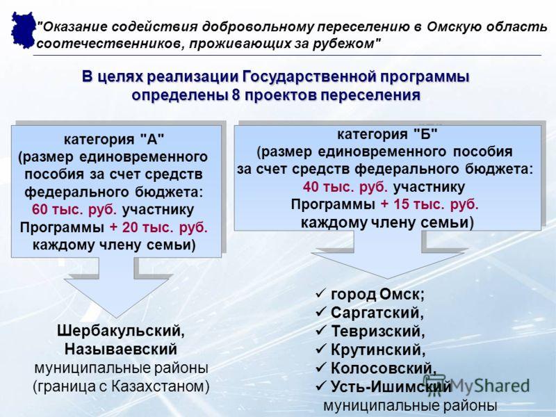 В целях реализации Государственной программы определены 8 проектов переселения категория