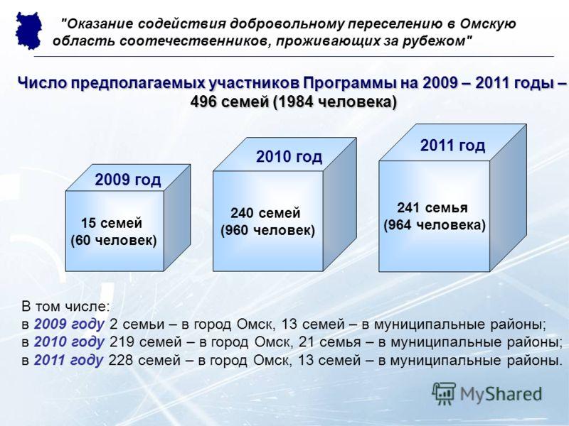 Число предполагаемых участников Программына 2009 – 2011 годы – Число предполагаемых участников Программы на 2009 – 2011 годы – 496 семей (1984 человека) В том числе: в 2009 году 2 семьи – в город Омск, 13 семей – в муниципальные районы; в 2010 году 2