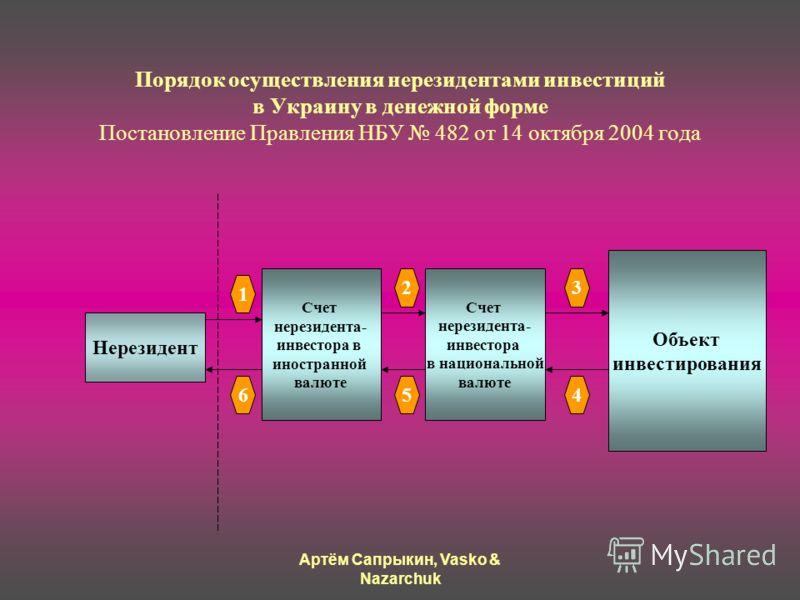 Артём Сапрыкин, Vasko & Nazarchuk Порядок осуществления нерезидентами инвестиций в Украину в денежной форме Постановление Правления НБУ 482 от 14 октября 2004 года Нерезидент Cчет нерезидента- инвестора в иностранной валюте Счет нерезидента- инвестор