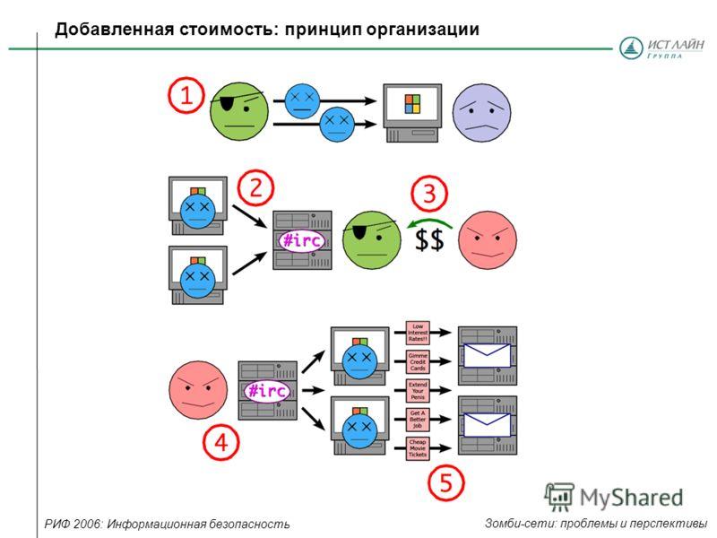 Добавленная стоимость: принцип организации РИФ 2006: Информационная безопасность Зомби-сети: проблемы и перспективы