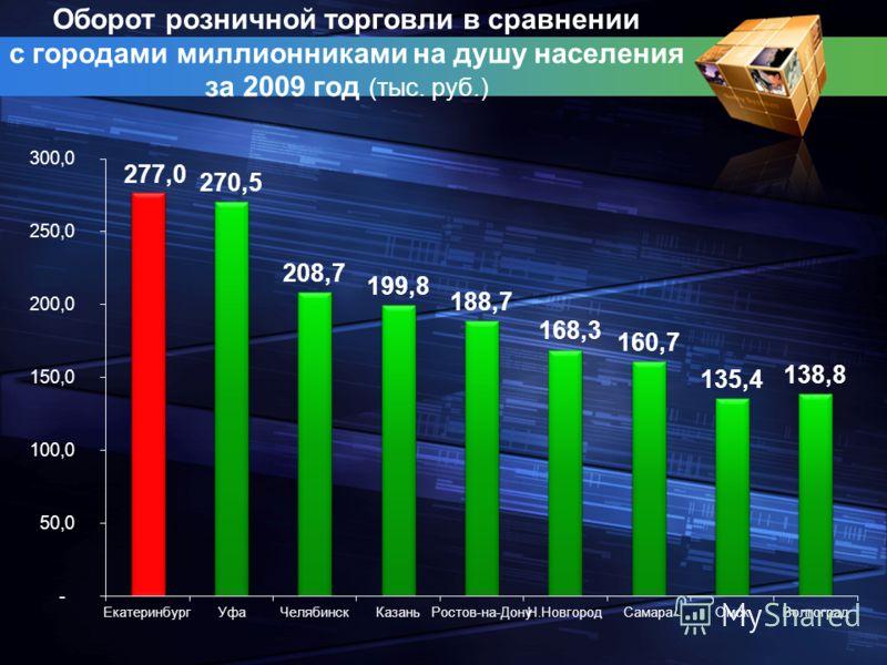 Оборот розничной торговли в сравнении с городами миллионниками на душу населения за 2009 год (тыс. руб.)