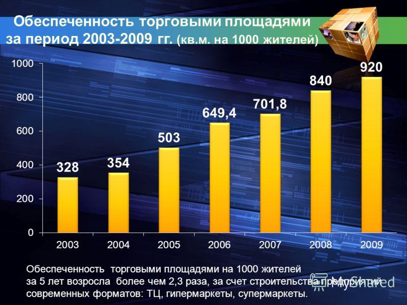 Обеспеченность торговыми площадями на 1000 жителей за 5 лет возросла более чем 2,3 раза, за счет строительства предприятий современных форматов: ТЦ, гипермаркеты, супермаркеты.