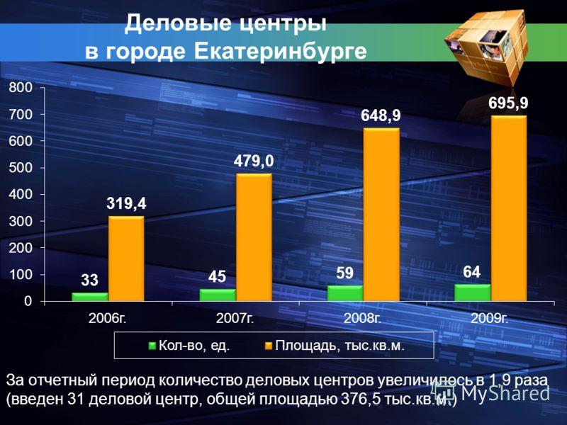 Деловые центры в городе Екатеринбурге За отчетный период количество деловых центров увеличилось в 1,9 раза (введен 31 деловой центр, общей площадью 376,5 тыс.кв.м.)